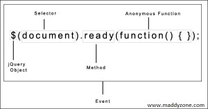 jQuery-document-ready-event-explanation-code-tricks