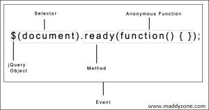 jQuery-document-ready-event-explanation-code-tricks