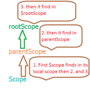 scope and rootscope