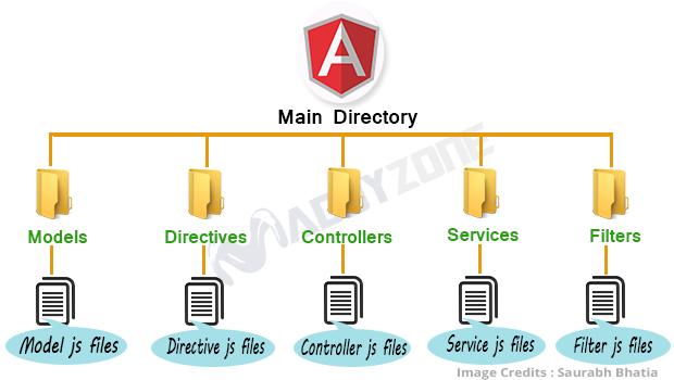 Code organization in angularjs